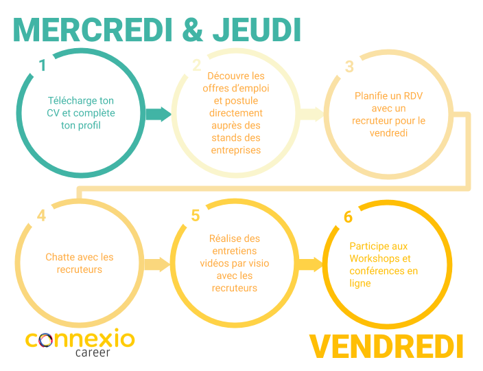 Informations candidats salon